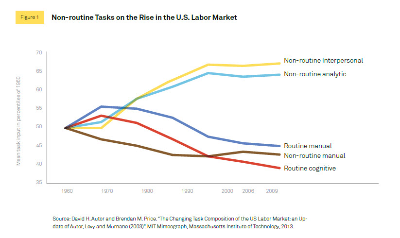 Non Routine Tasks on the Rise